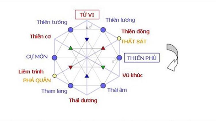 vị trí của sao Tham Lang